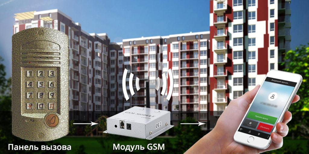 GSM домофоны (многоквартирные)